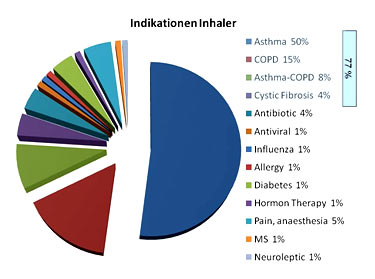 Indikationen Inhaler
